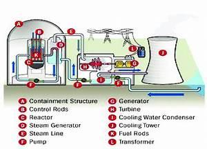 Inside A Nuclear Power Plant
