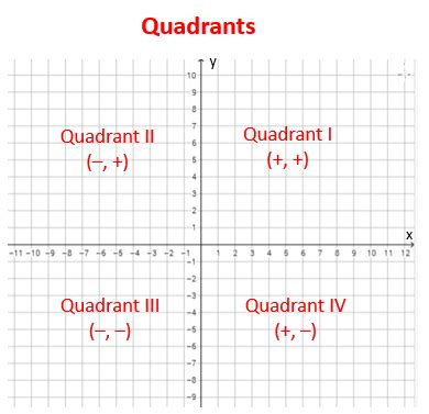 Coordinate Plane Or Cartesian Plane (solutions, Examples, Videos