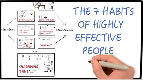 habits  highly effective people  stephen covey part