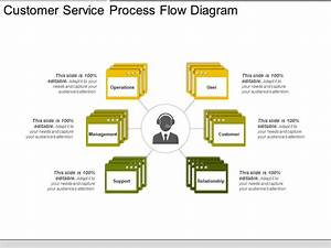 Customer Service Process Flow Diagram Presentation