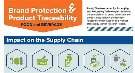 Brand Protection And Traceability In The Food And Beverage