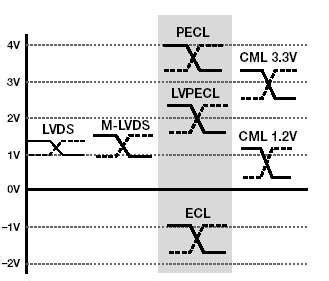 lvds cml ecl differential interfaces  odd voltages