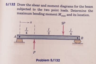 Solved Draw The Shear Moment Diagrams For