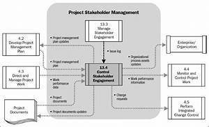 Chapter 28  Monitoring And Controlling Stakeholder