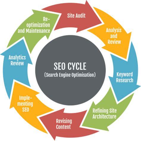 Search Marketing Optimization by Search Engine Optimization Seo Element D Communications