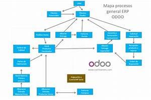 Flujograma Del Proceso De Compra De Materia Prima