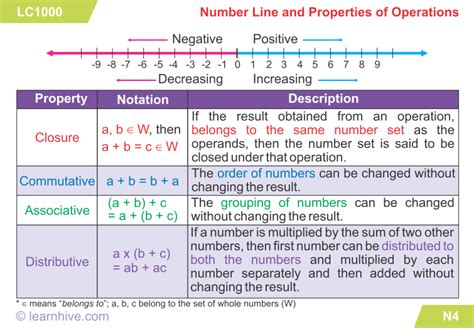 Learnhive  Cambridge Igcse Mathematics The Number System  Lessons, Exercises, And Practice Tests