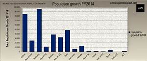 A lack of population growth, jobs and investment points ...