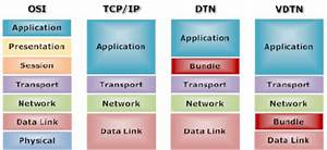 Generic Network Architecture Layers  Comparison Of Osi