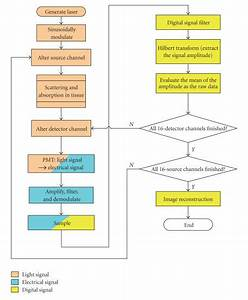 Flow Chart Of Data Acquisition And Control Processes
