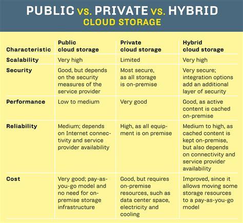 Hybrid cloud storage - Storage Technology Magazine