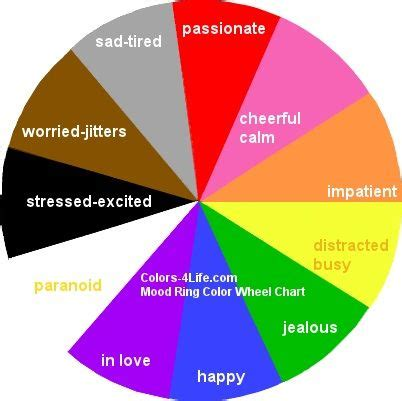 Colors4lifecom  Mood Ring Color Chart  Color Wheels