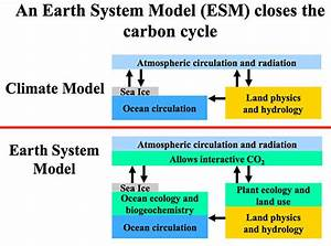 What Is An Earth System Model  Esm