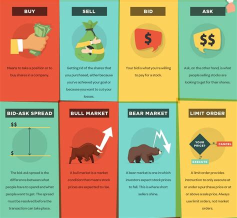 Make an offer on stock.market or contact truename.domains to learn more about how to register valuable available domain names. Here's 40 Stock Market Terms That Every Beginner Should Know INFOGRAPHIC