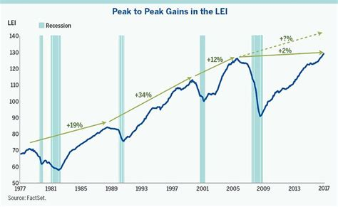 business cycle   forecast turning points
