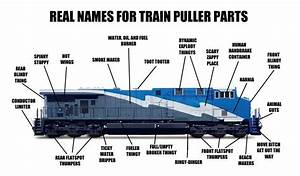 Accurate Locomotive Parts Diagram   Train Service