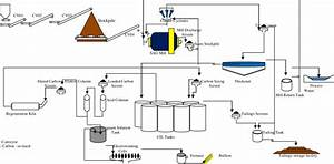 Carbon In Leach  Cil  Process Plant Flow Diagram