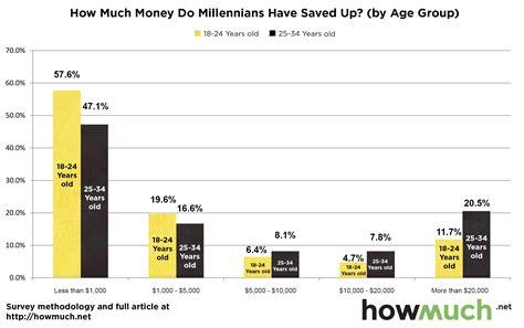 majority  millennials      savings