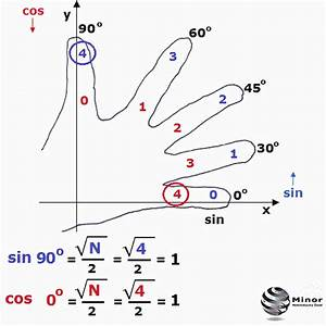 Sin Cos Tan Berechnen : interesting show how calculate the value of the sine cosine tangent and cotangent of the ~ Themetempest.com Abrechnung