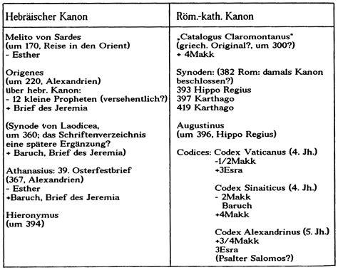 bibelkanon wikipedia