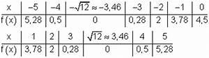 Funktionswerte Berechnen : l sungen differenzialrechnung vbka ii ~ Themetempest.com Abrechnung