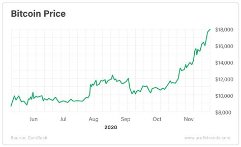Throughout 2020, the bitcoin price was supposed to reach $9,306 by december 2020. Profit Trends
