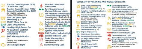 Mazda Cx 5 Warning Lights by What Do My Mazda Dashboard Warning Lights