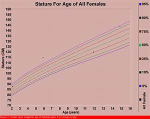 Growth Centile Charts Anthropometric Measurement Of