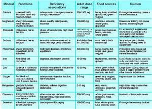 Alcohol Metabolism Chart Human Biology And Health