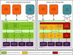 Vmware In Court Battle With Linux Kernel Dev Over
