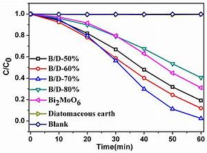 Materials Free Full Text  U2013 Sn Bi Phase Diagram