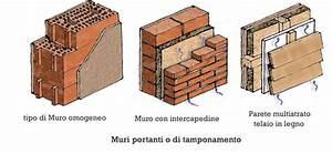 I Muri perimetrali Faidanoi it Costruzioni, ristrutturazioni, edilizia ecologica