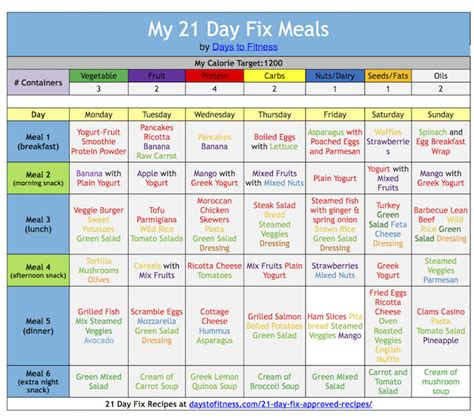 day fix eating plan explained days  fitness