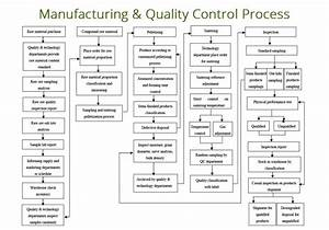Wiring Harness Manufacturing Process Flow Chart