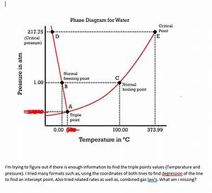 Solved  Phase Diagram For Water Critical Point       217 7