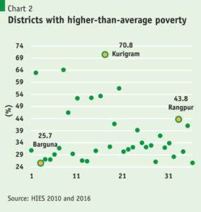 District Distance Chart Bangladesh Insights From The Latest Round Of Poverty Data Policy
