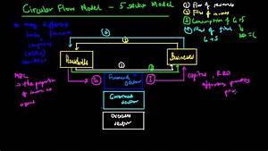 Circular Flow  5 Sector Model