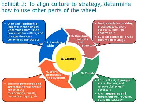 executive leadership llc key elements  effective