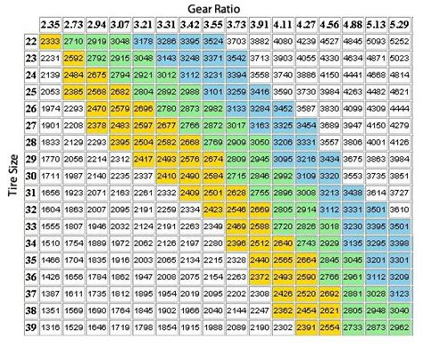 types of jeeps chart gear ratio guide for larger tires quadratec