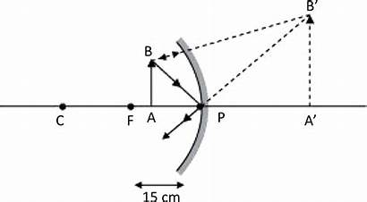 Reflection Refraction Solutions Mirror Concave Class Ncert