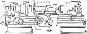 Basic Machine Tool Safety And Use