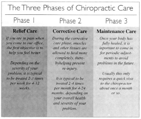 chiropractic  car accident injuries treatment