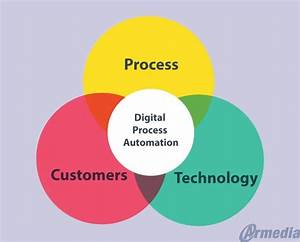 6 Benefits Digital Process Automation Brings to Your ...