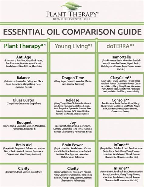 images  essential oils    pinterest plant therapy charts
