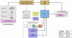 Smart Grid Infrastructure  Energy Harvesting