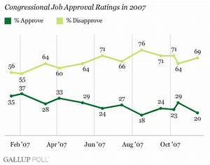 Congress' Approval Rating at 20%; Bush's Approval at 32%