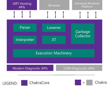 Javascript Engine Microsoft Edge S Javascript Engine To Go Open Source