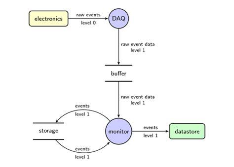 open source process flow diagram tool edgrafik