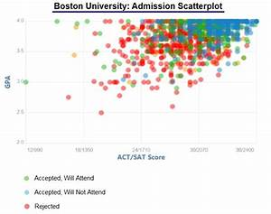 Boston College Acceptance Rate and Admission Statistics