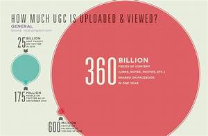 How Much Is Your User Generated Content Worth   Infographic